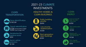 2021-23 climate investments list